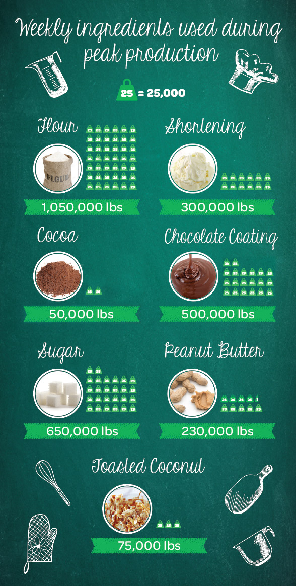 Cookie fun facts | Little Brownie Bakers - photo#23