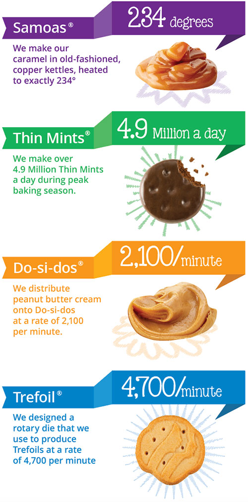 Cookie Fun Facts